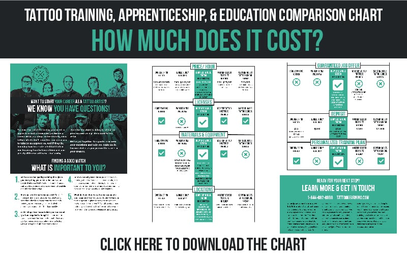 Tattoo Apprenticeship, Tattoo School, Tattoo Training & Education Comparison Chart